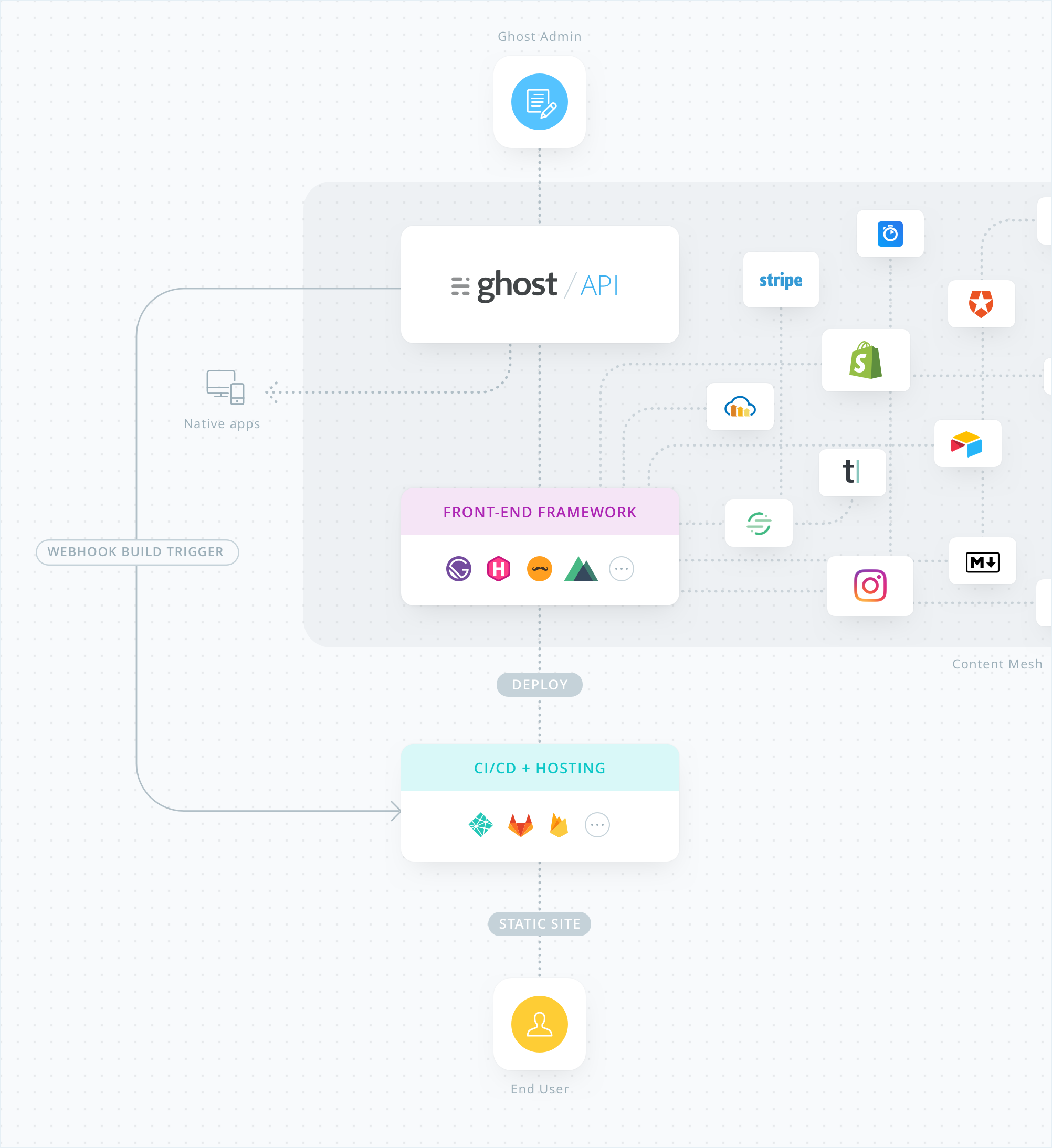 Ghost on the JAMstack – Future-proof Professional Publishing